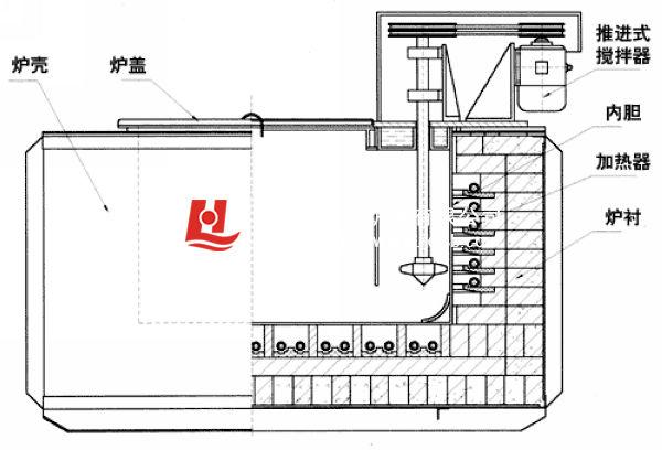 硝盐炉用途:本系列硝盐炉系周期式作业炉,分外热式和内热式,主要供金属机件在硝盐熔液中进行热处理。 硝盐炉结构简介:本系列外热式硝盐炉由炉体和电控两部份组成。 炉体部份主要包括炉壳、炉衬、炉胆、加热器、炉盖。炉壳由普通钢板与型钢焊接而成;硅酸铝纤维、超轻质保温砖与耐火砖构成节能型复合炉衬;炉胆用耐热不锈钢连续密焊而成,在炉胆的侧部设有推进式搅拌器(选配件),以促进胆内硝盐均匀加热;螺旋状耐高温合金电阻丝分布于炉膛内耐火搁砖上;炉盖严密贴合在炉胆上,其开启采用行车起吊平移,非常方便可靠。 电炉控制部份主要包括