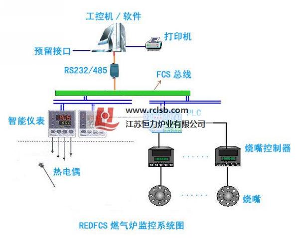 燃气炉redfcs总线式工控机监控系统结构图
