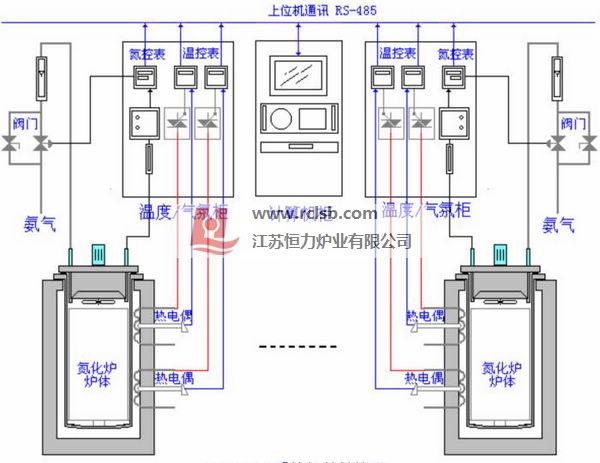 井式气体氮化炉计算机集散控制系统
